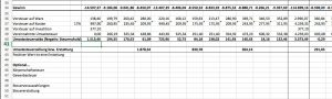 Finanzplanung mit Excel, GuV, Steuern