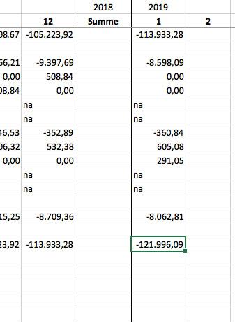 Finanzplan mit Excel - Cashflow Schritt 3 Lücke beim Jahreswechsel